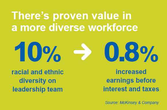 Value in a diverse workforce graphic