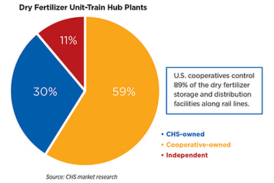 Dry fertilizer pie chart