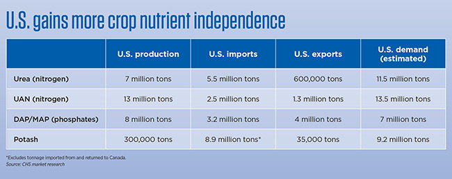 Crop nutrients in the U.S. table