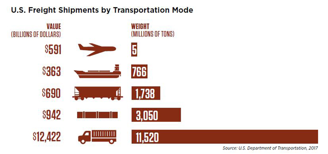 Number of U.S. freight shipments by transportation mode graph