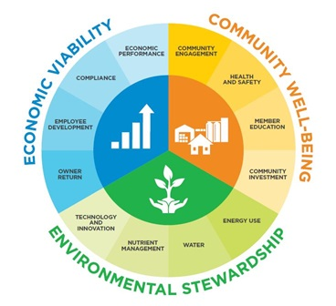 CHS Sustainability Wheel