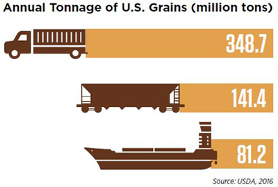 Annual tonnage of U.S. grains graph