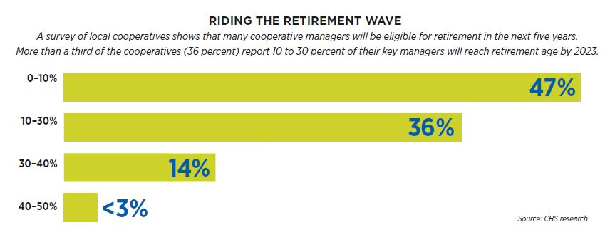 Retirement in cooperatives graphic