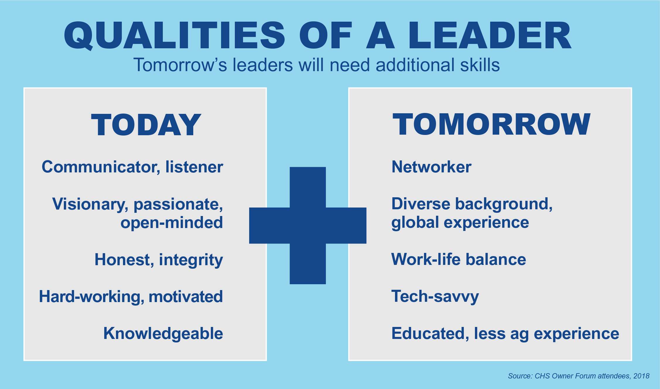 Today's leaders vs. tomorrow's leaders