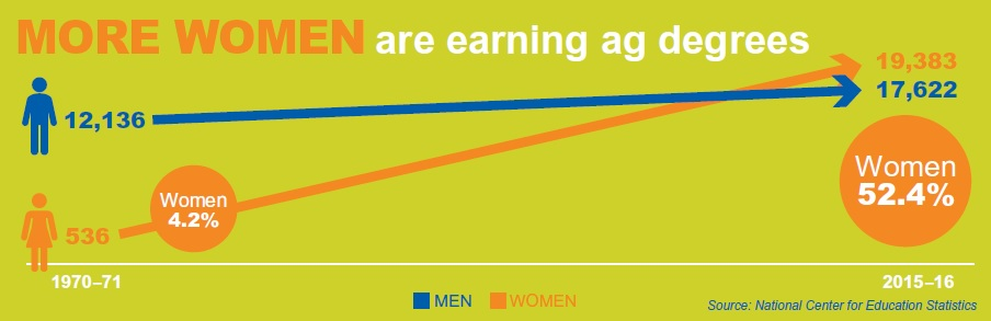 Women in ag infographic