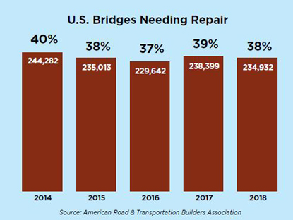 Number of U.S. bridges needing repair graph
