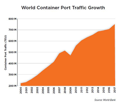 World container port growth graph