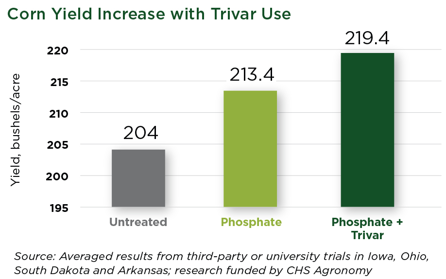 Corn yield with Trivar use graph